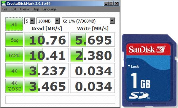 Test de Velocidad SanDisk SD1GB