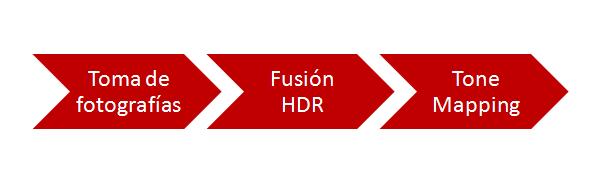 Fotografía HDR