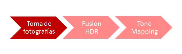 Fotografía HDR - Varias exposiciones