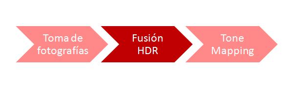 Fotografía HDR - Fusión HDR