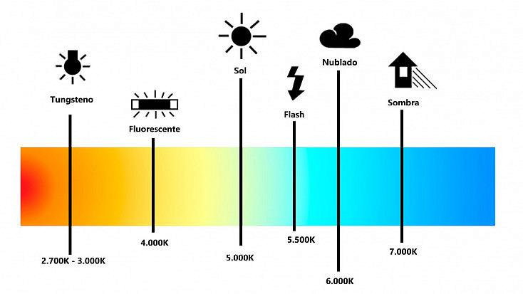 temperatura de la luz | balance de blancos