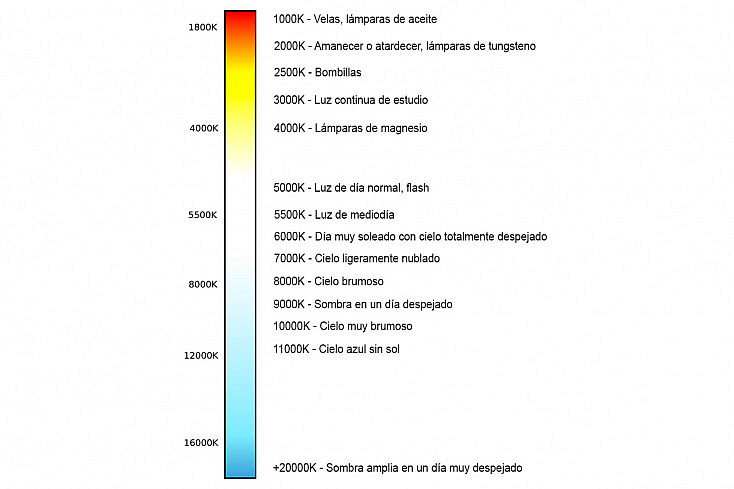 Escala de temperatura de color
