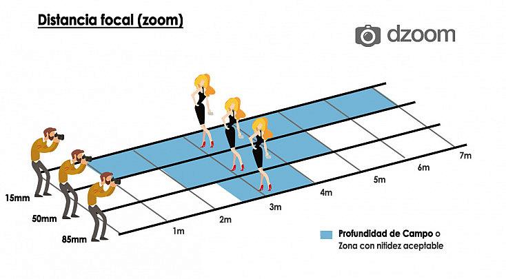profundidad de campo y distancia focal