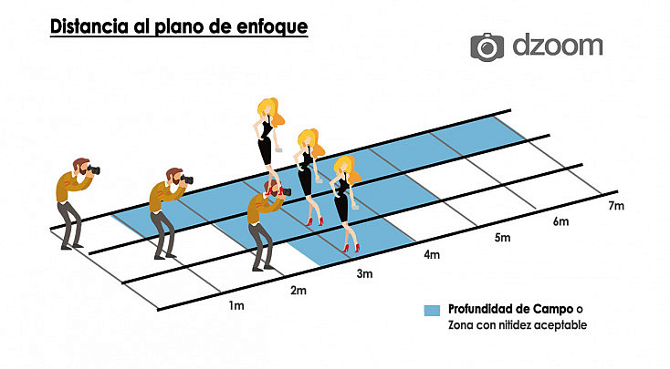 grafico-distancia-plano-enfoque