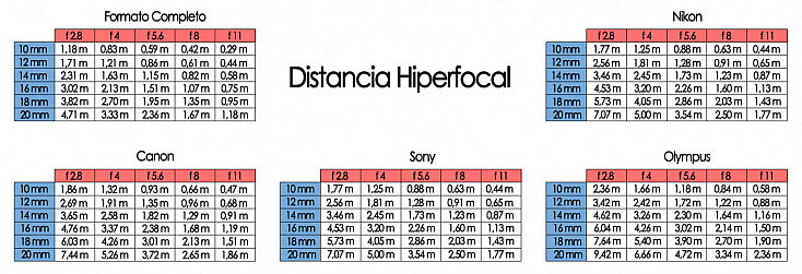 tablas de distancia hiperfocal