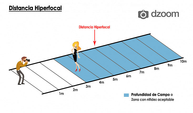 Diagrama hiperfocal