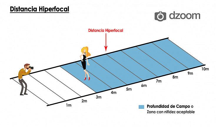 Diagrama hiperfocal