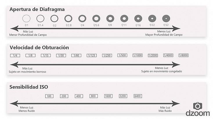 La Apertura del Diafragma: la Explicación Más Sencilla