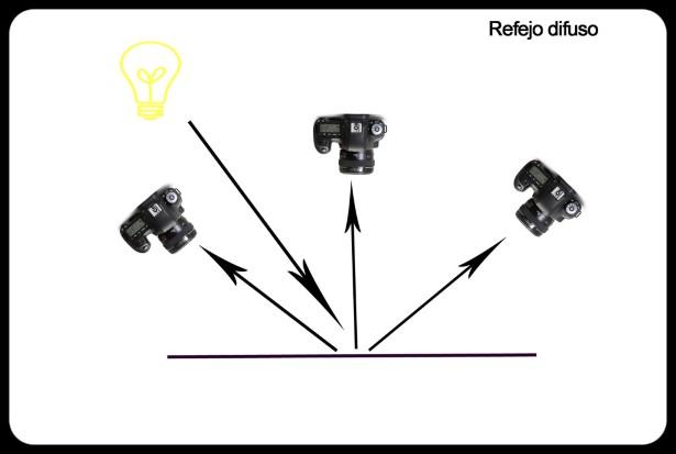Tipos-reflejos-9