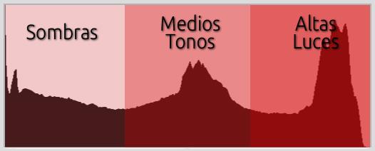 ejemplo de histograma