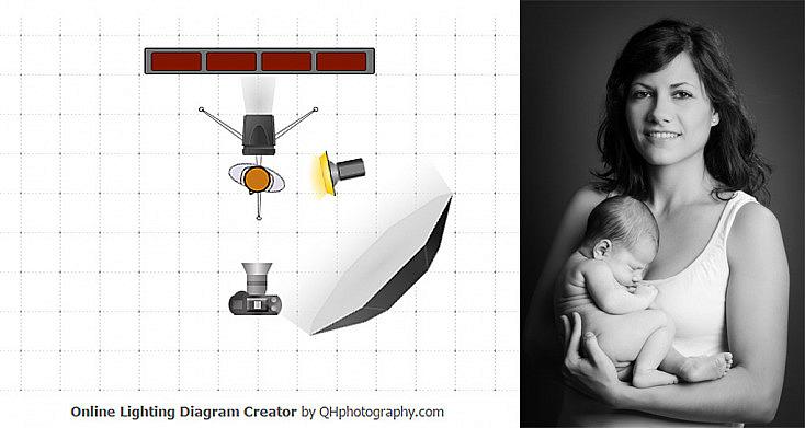 Fotografía recién nacido - Idea 1 y esquema