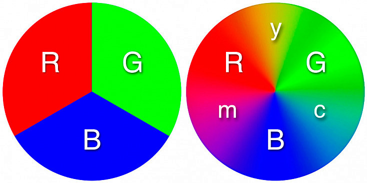 Círculo Cromático RGB - CMY