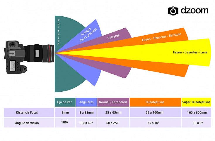 distancia focal y ángulos de visión en objetivos