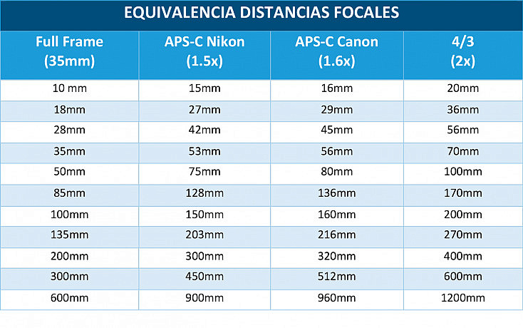 EQUIVALENCIA-DISTANCIAS-FOCALES
