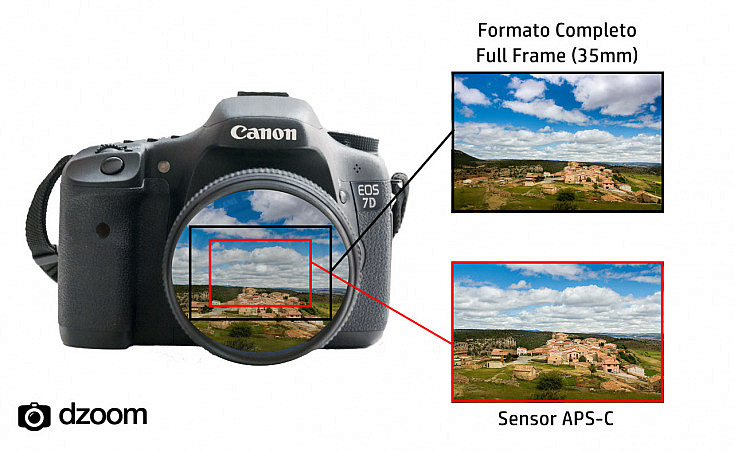 distancia focal y full frame