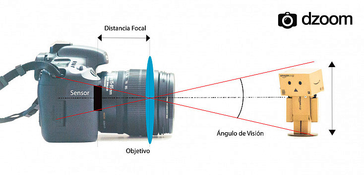 distancia-focal-grafico