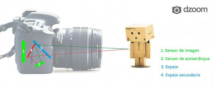 Esquema de sistema de enfoque por detección de fase en una cámara reflex