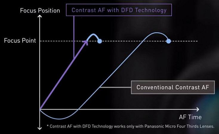Gráfico comparativo entre tiempos de enfoque del sistema DFD y el sistema de diferencia de contraste tradicional